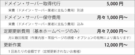 ホームページ運営・更新料金